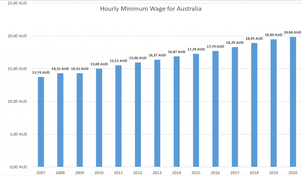 Find the historic minimum wages in Australia since 2007